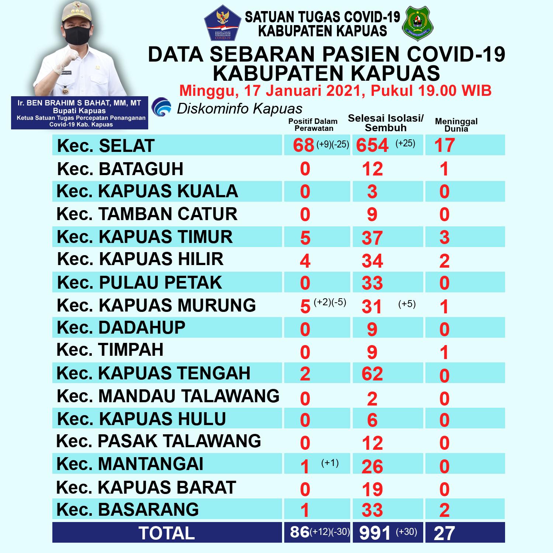 Update Data Kasus Covid-19 di Kabupaten Kapuas (17 Januari ...